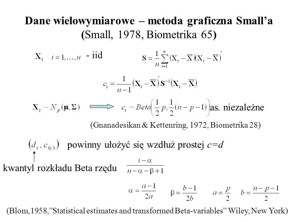 Dane wielowymiarowe – metoda graficzna Small'a (Small, 1978, Biometrika 65)