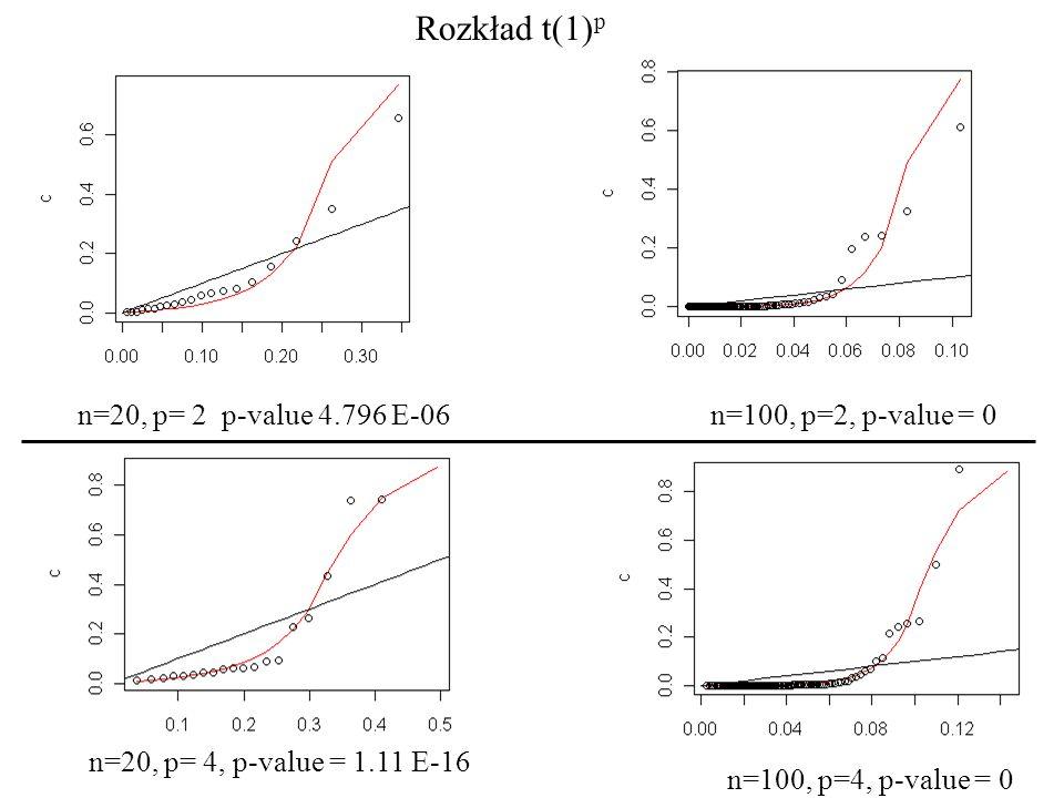 Rozkład t(1)p n=20, p= 2 p-value 4.796 E-06 n=100, p=2, p-value = 0