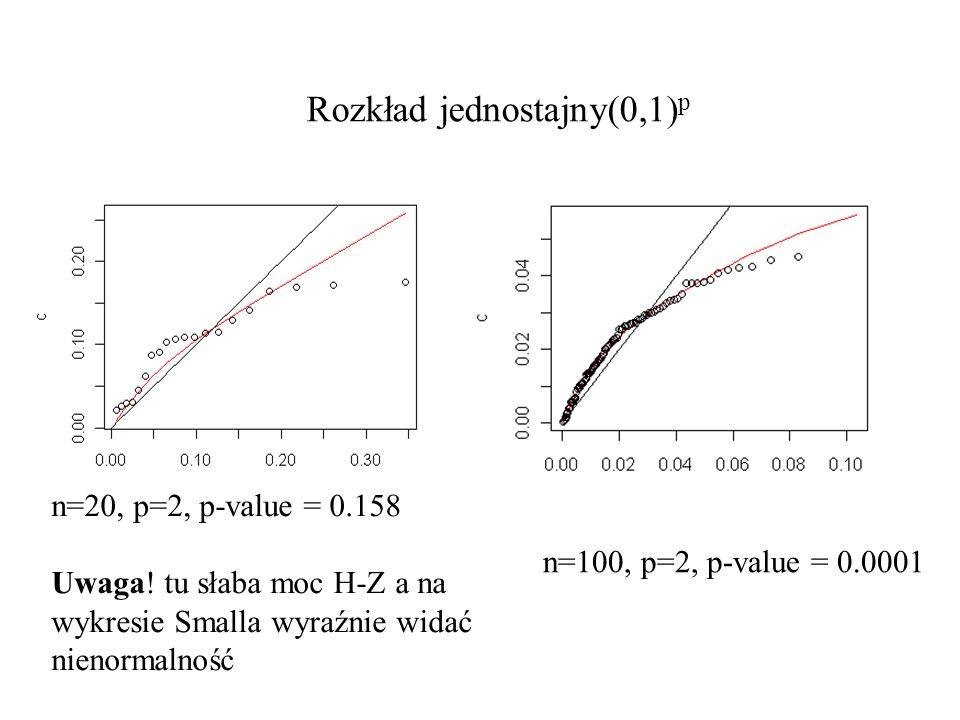 Rozkład jednostajny(0,1)p