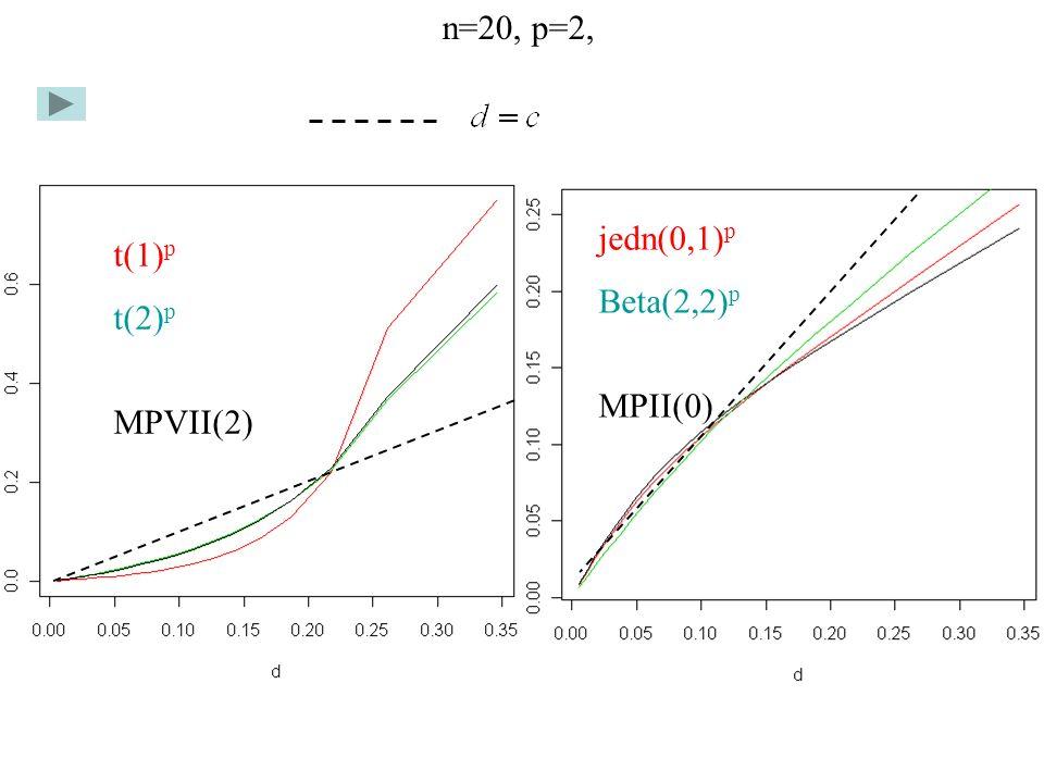 n=20, p=2, jedn(0,1)p Beta(2,2)p MPII(0) t(1)p t(2)p MPVII(2)