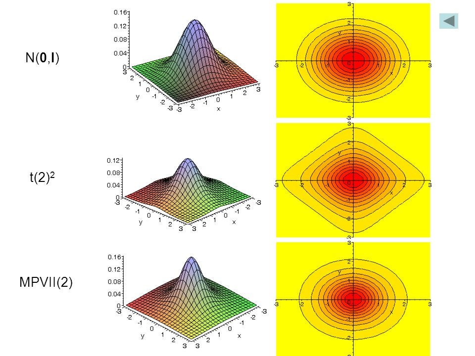 N(0,I) t(2)2 MPVII(2)