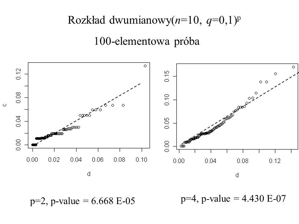 Rozkład dwumianowy(n=10, q=0,1)p
