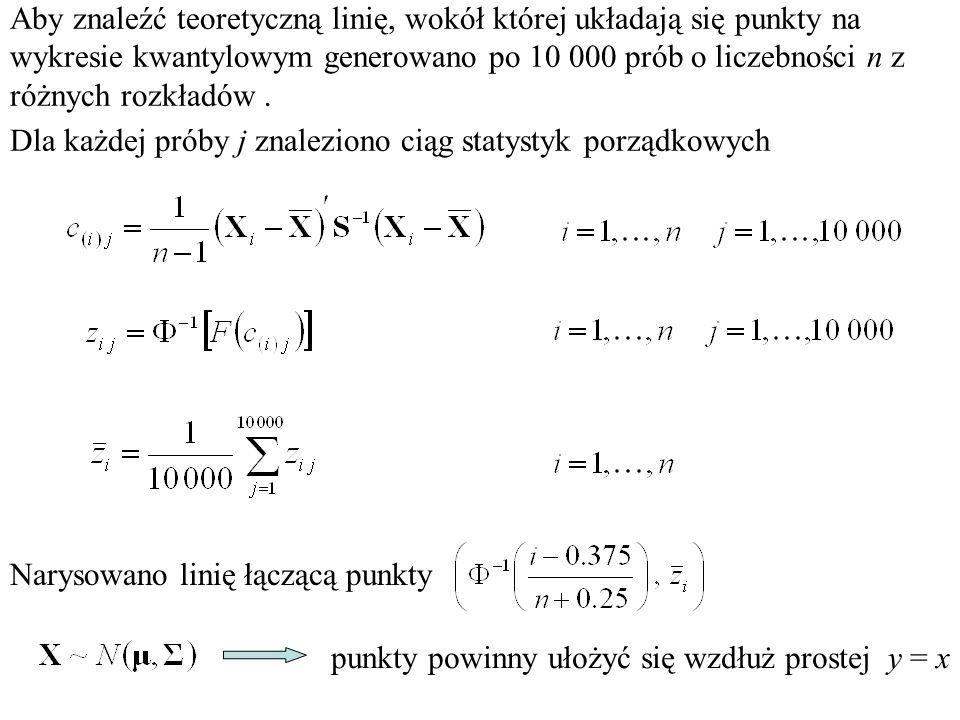 Aby znaleźć teoretyczną linię, wokół której układają się punkty na wykresie kwantylowym generowano po 10 000 prób o liczebności n z różnych rozkładów .