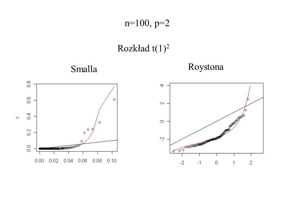 n=100, p=2 Rozkład t(1)2 Roystona Smalla