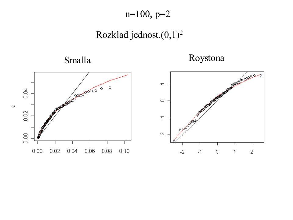 n=100, p=2 Rozkład jednost.(0,1)2 Roystona Smalla