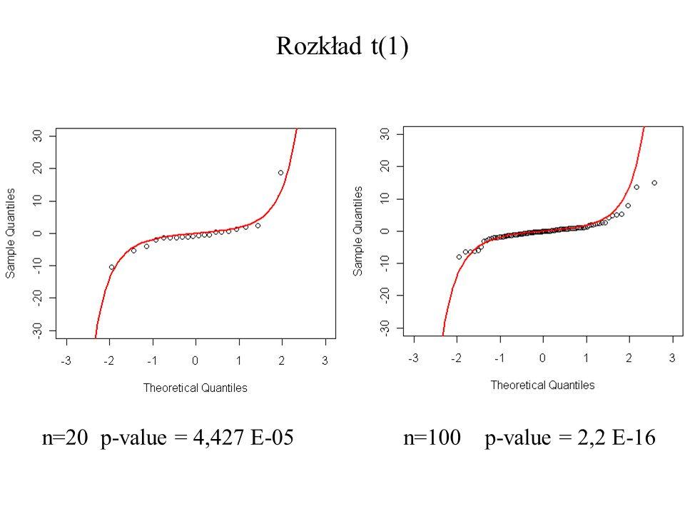 Rozkład t(1) n=20 p-value = 4,427 E-05 n=100 p-value = 2,2 E-16