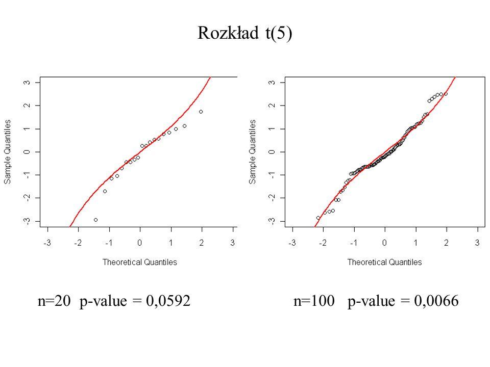 Rozkład t(5) n=20 p-value = 0,0592 n=100 p-value = 0,0066