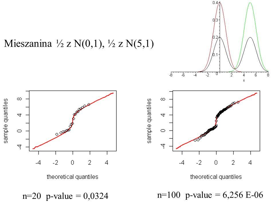Mieszanina ½ z N(0,1), ½ z N(5,1)