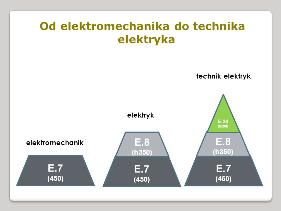 Od elektromechanika do technika elektryka
