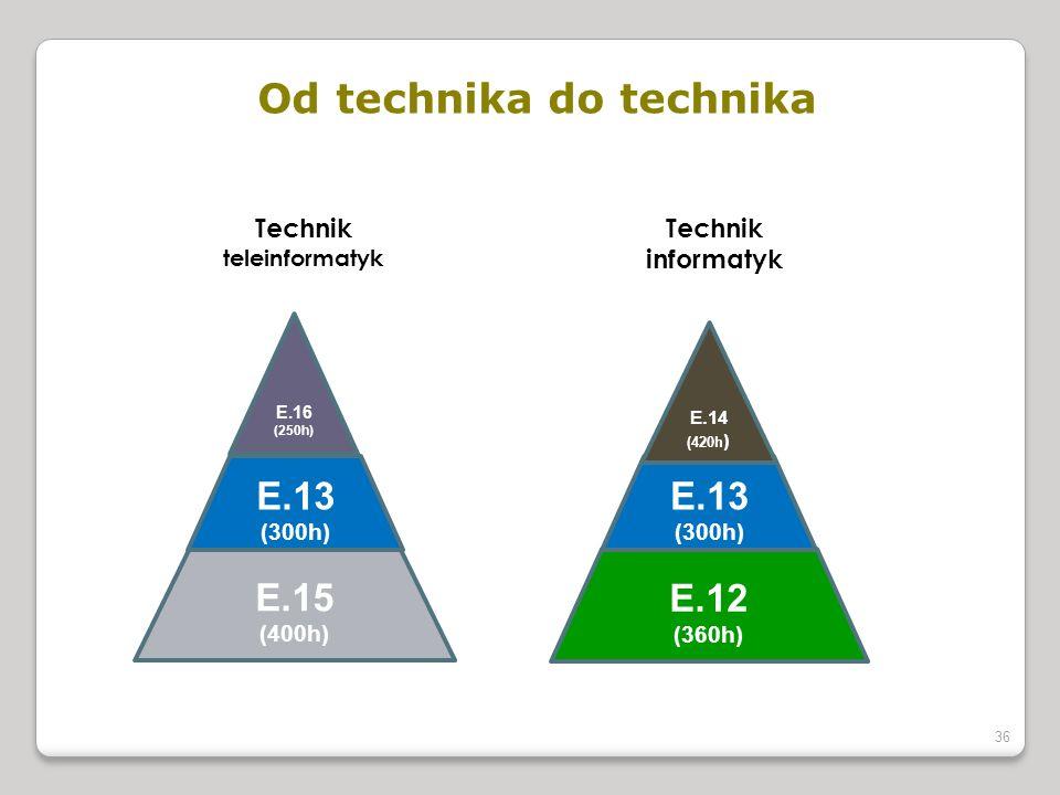Od technika do technika Technik teleinformatyk