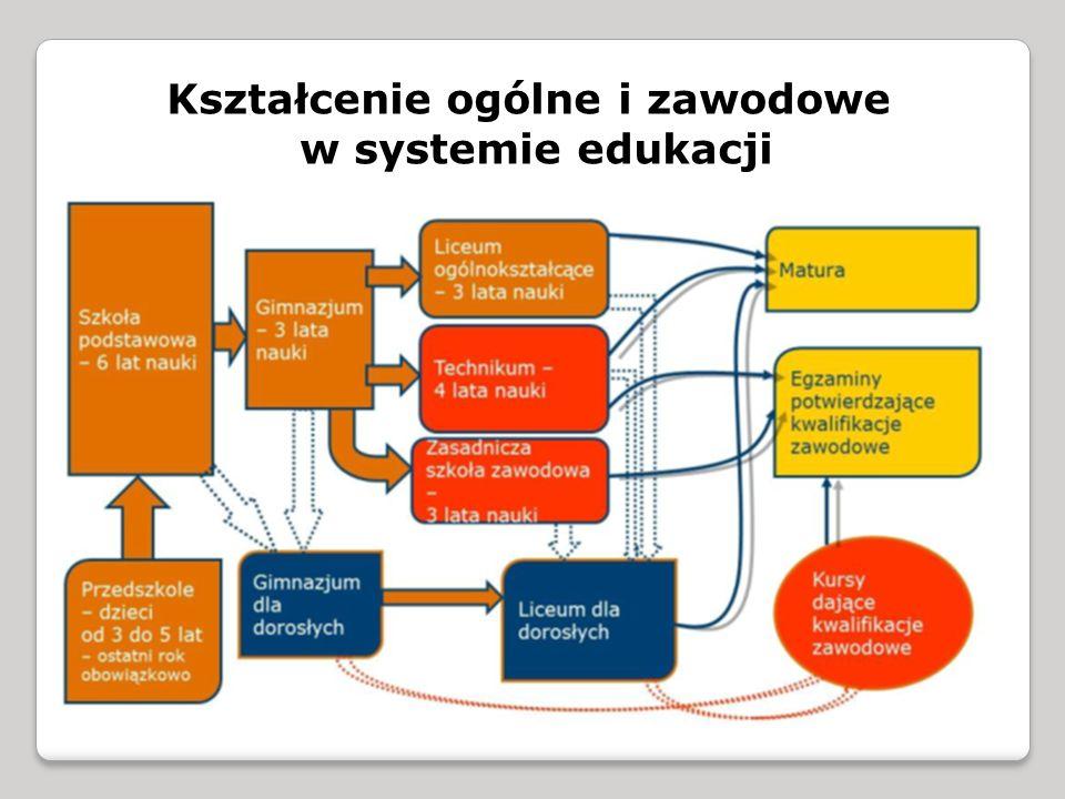 Kształcenie ogólne i zawodowe w systemie edukacji
