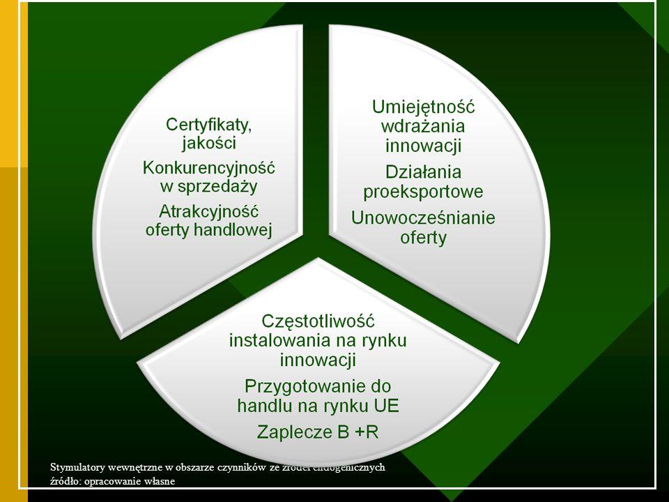 ZIT KH. PAR. Stymulatory wewnętrzne w obszarze czynników ze źródeł endogenicznych. źródło: opracowanie własne.