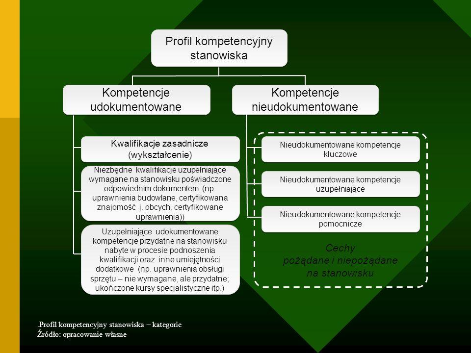 Profil kompetencyjny stanowiska