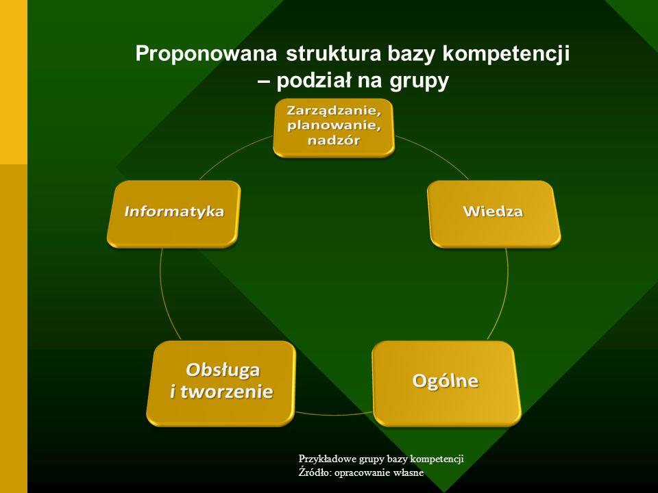 Proponowana struktura bazy kompetencji – podział na grupy