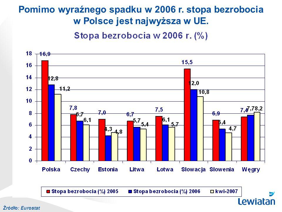Pomimo wyraźnego spadku w 2006 r. stopa bezrobocia