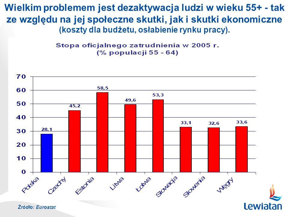 Wielkim problemem jest dezaktywacja ludzi w wieku 55+ - tak ze względu na jej społeczne skutki, jak i skutki ekonomiczne (koszty dla budżetu, osłabienie rynku pracy).