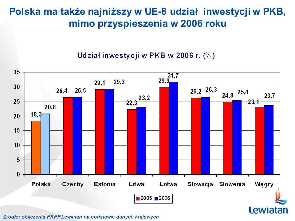 Polska ma także najniższy w UE-8 udział inwestycji w PKB, mimo przyspieszenia w 2006 roku