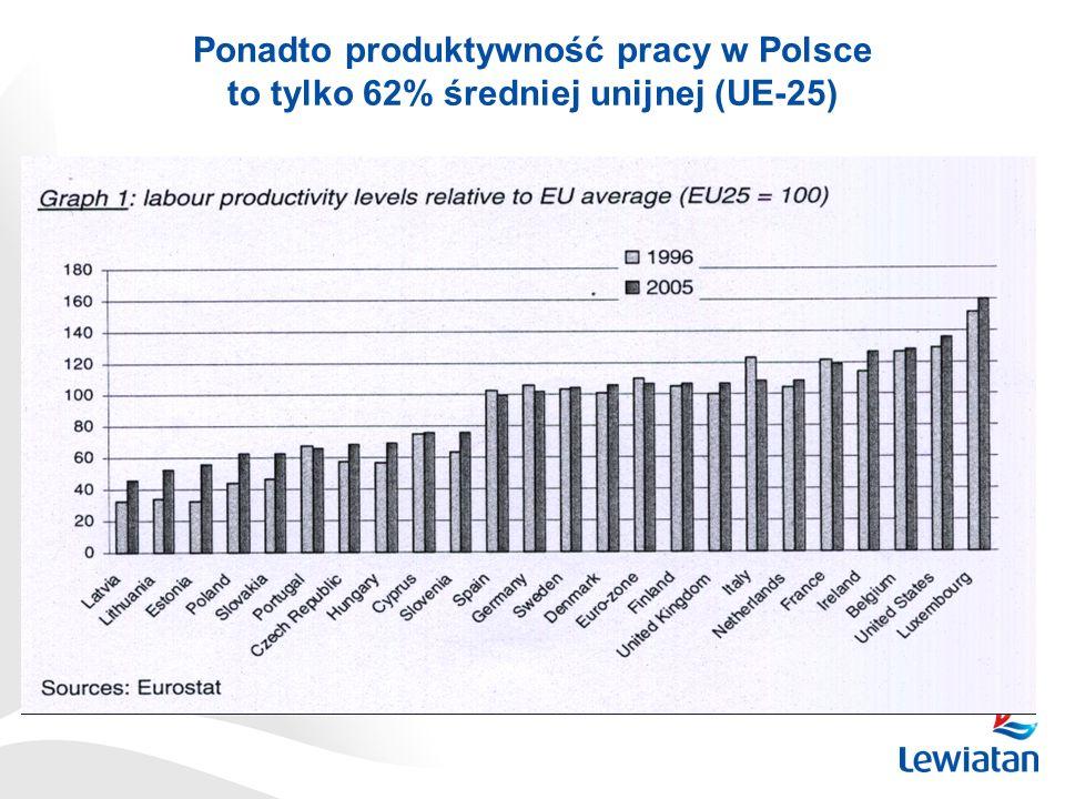 Ponadto produktywność pracy w Polsce