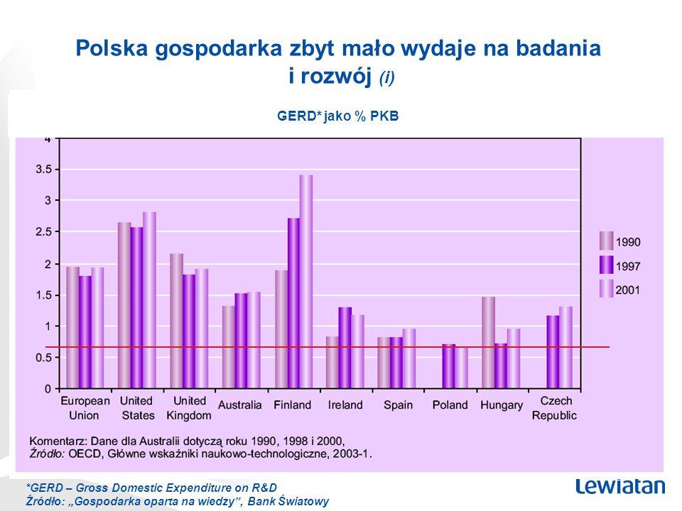 Polska gospodarka zbyt mało wydaje na badania i rozwój (i)