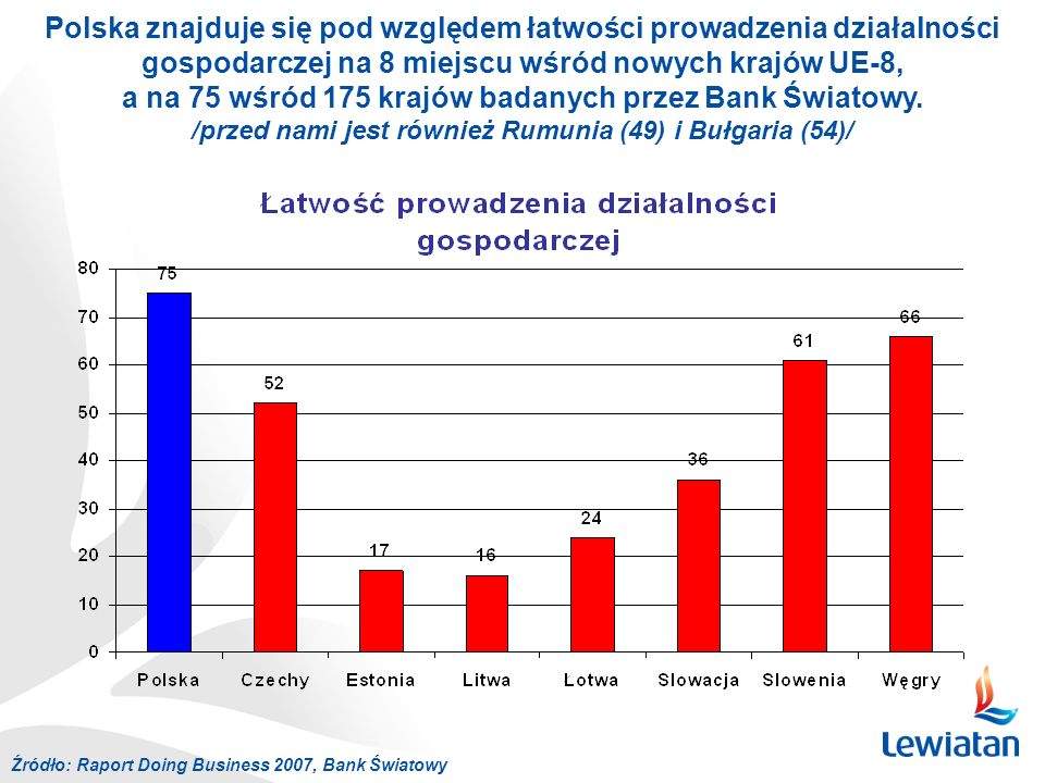 Polska znajduje się pod względem łatwości prowadzenia działalności