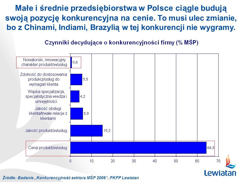 Małe i średnie przedsiębiorstwa w Polsce ciągle budują