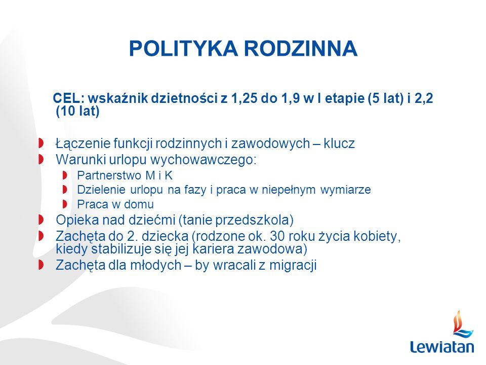 POLITYKA RODZINNA CEL: wskaźnik dzietności z 1,25 do 1,9 w I etapie (5 lat) i 2,2 (10 lat) Łączenie funkcji rodzinnych i zawodowych – klucz.