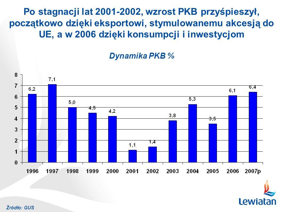 Po stagnacji lat 2001-2002, wzrost PKB przyśpieszył, początkowo dzięki eksportowi, stymulowanemu akcesją do UE, a w 2006 dzięki konsumpcji i inwestycjom Dynamika PKB %