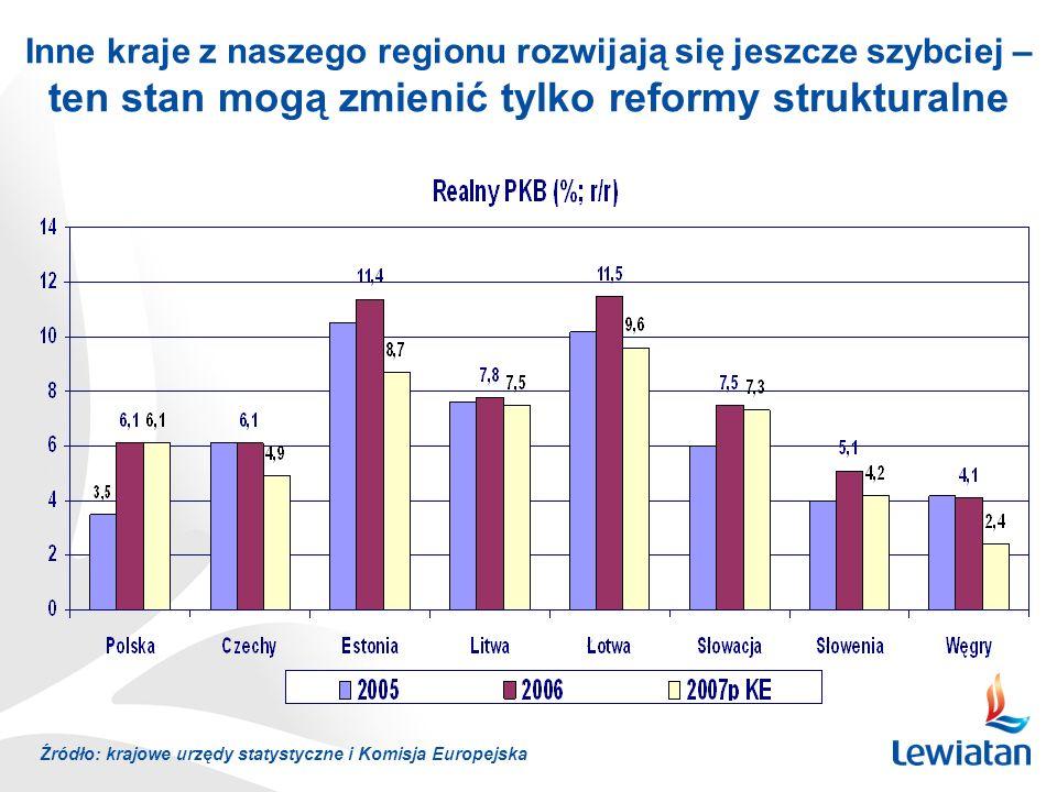 Inne kraje z naszego regionu rozwijają się jeszcze szybciej – ten stan mogą zmienić tylko reformy strukturalne