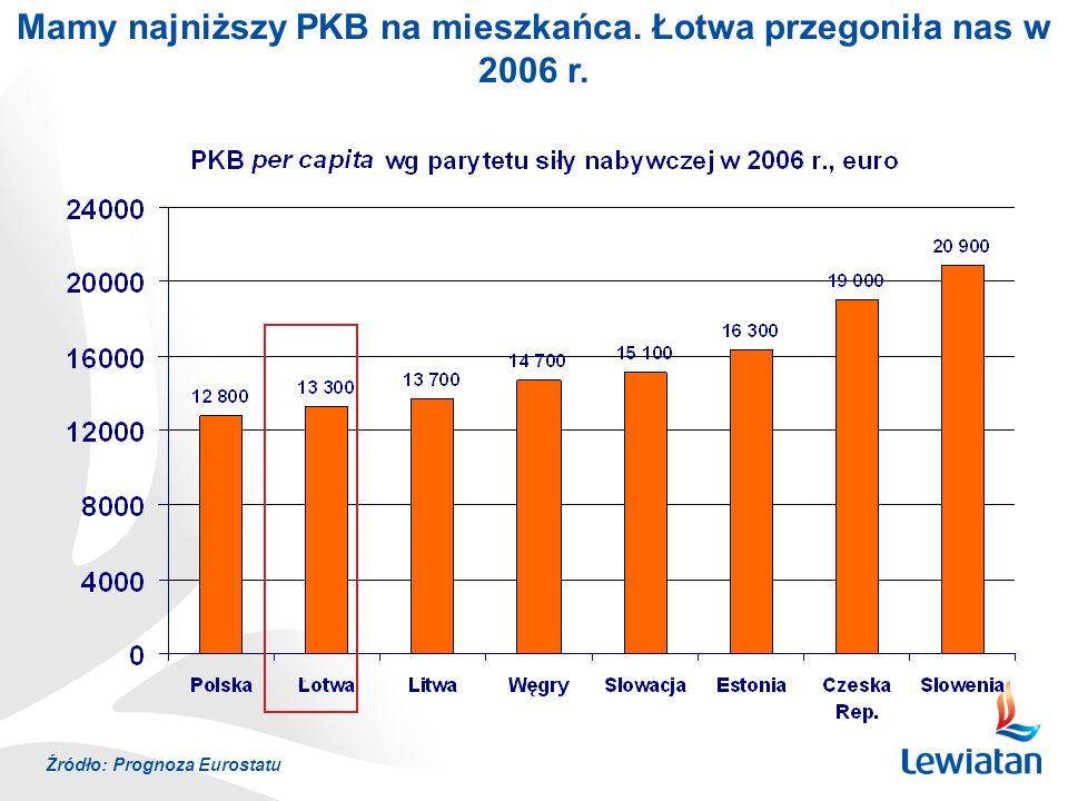 Mamy najniższy PKB na mieszkańca. Łotwa przegoniła nas w 2006 r.