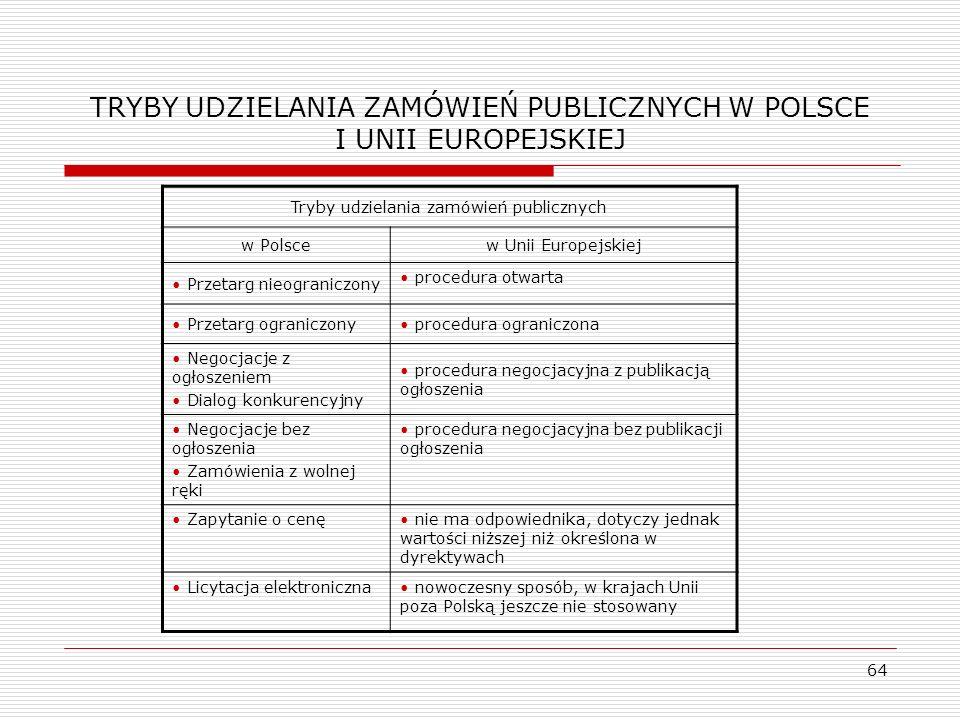 TRYBY UDZIELANIA ZAMÓWIEŃ PUBLICZNYCH W POLSCE I UNII EUROPEJSKIEJ