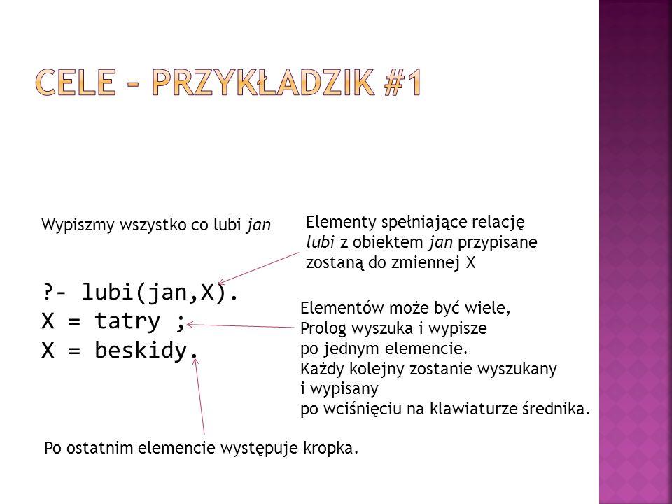 Cele – przykładzik #1 - lubi(jan,X). X = tatry ; X = beskidy.