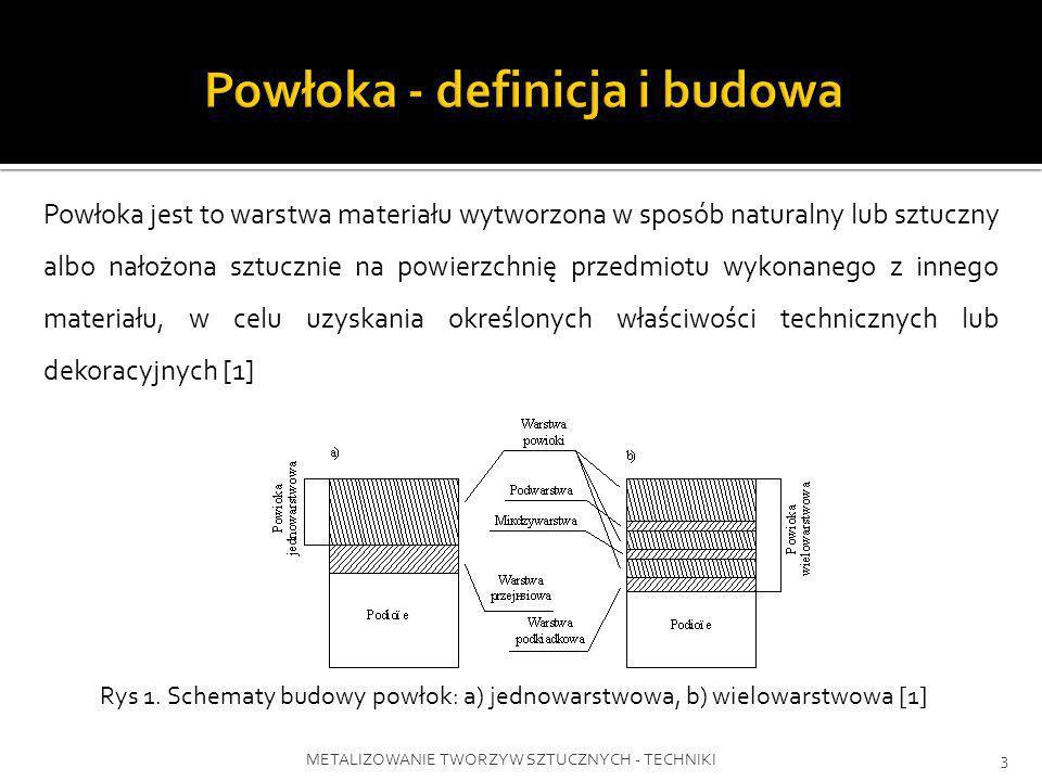 Powłoka - definicja i budowa