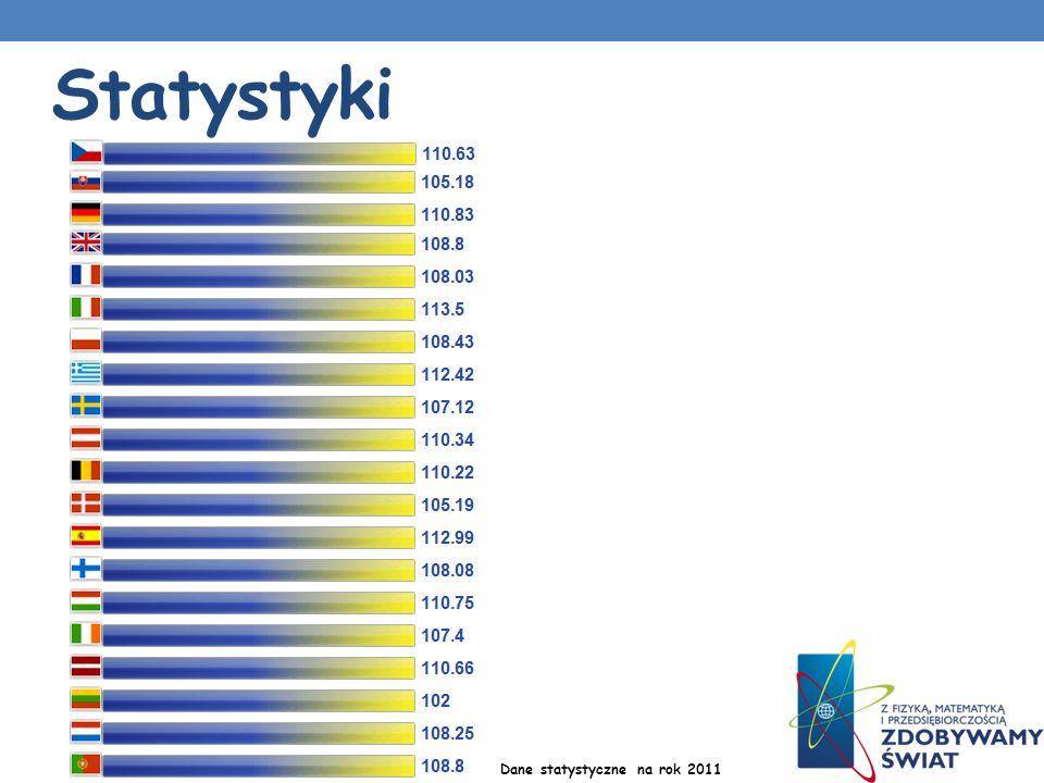 Statystyki Dane statystyczne na rok 2011