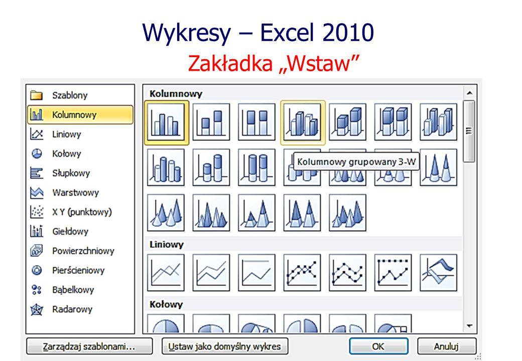 """Wykresy – Excel 2010 Zakładka """"Wstaw"""