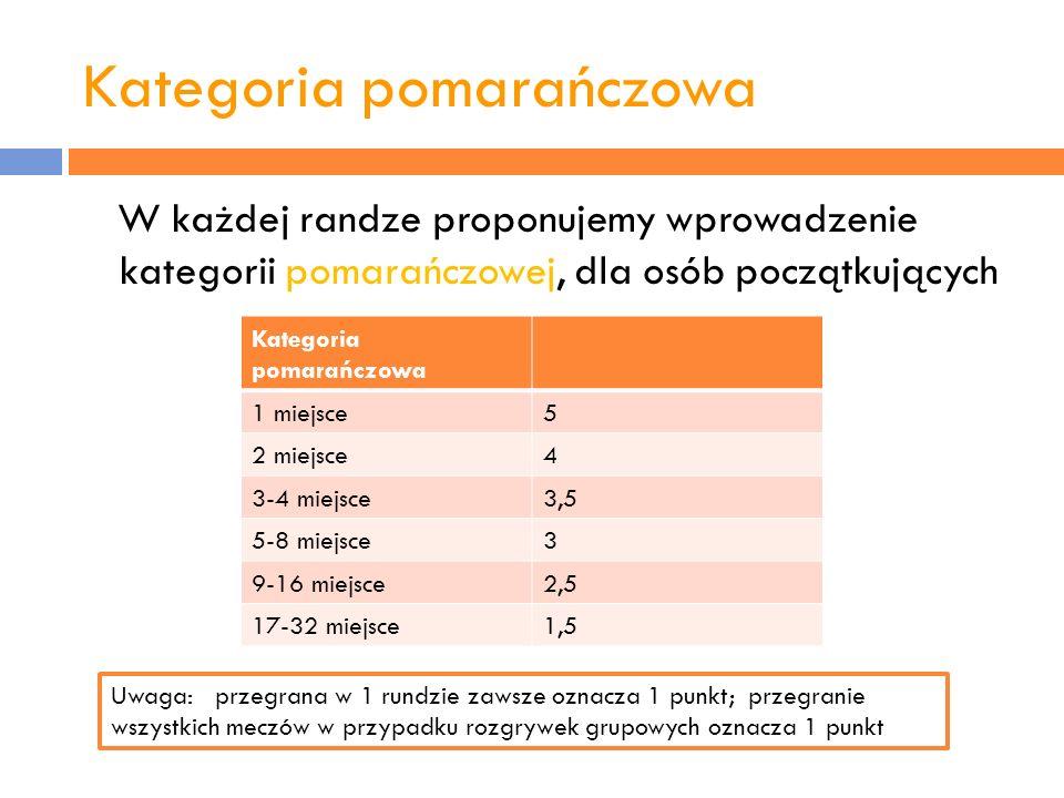 Kategoria pomarańczowa