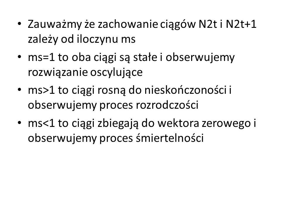 Zauważmy że zachowanie ciągów N2t i N2t+1 zależy od iloczynu ms