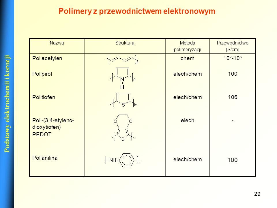 Polimery z przewodnictwem elektronowym