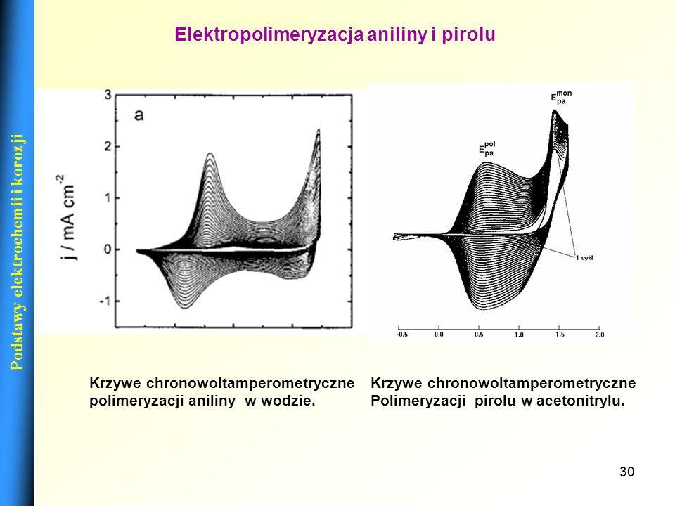 Elektropolimeryzacja aniliny i pirolu