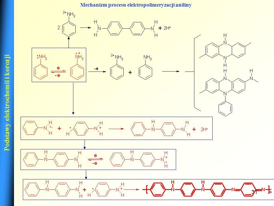 Mechanizm procesu elektropolimeryzacji aniliny
