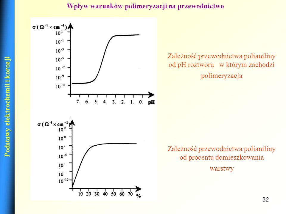 Wpływ warunków polimeryzacji na przewodnictwo