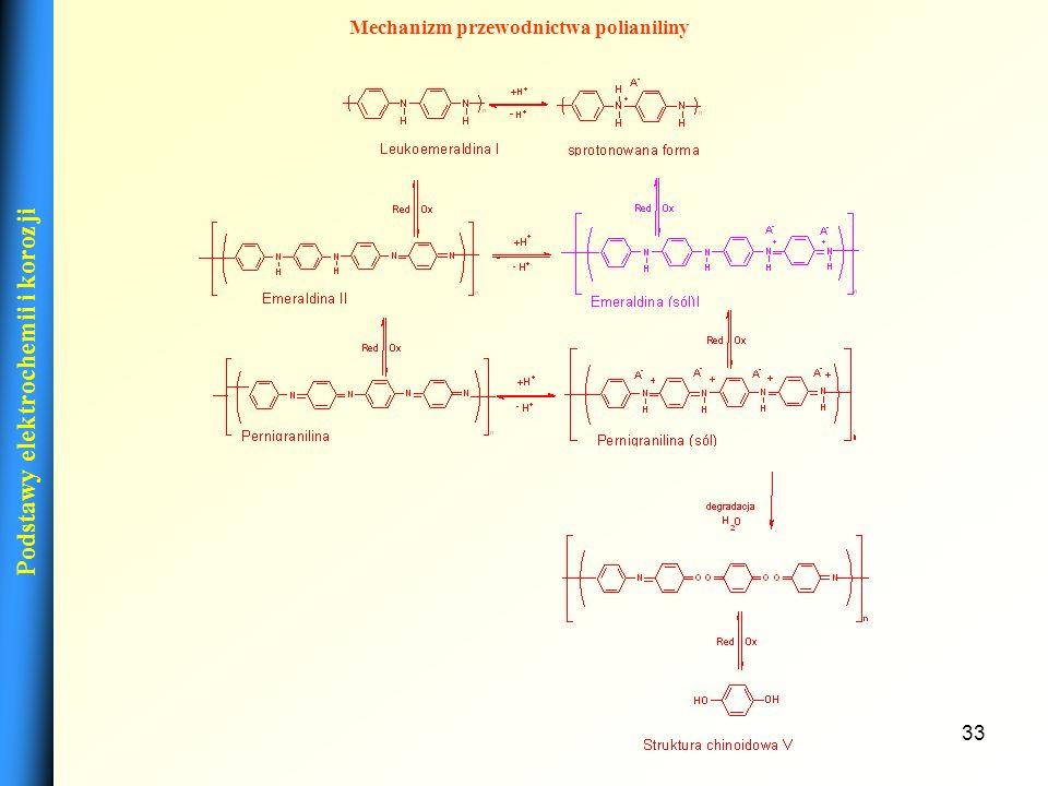 Mechanizm przewodnictwa polianiliny