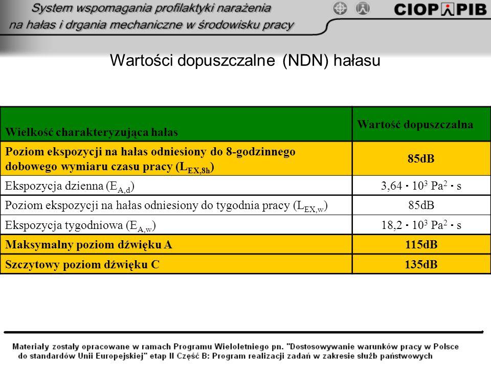 Wartości dopuszczalne (NDN) hałasu