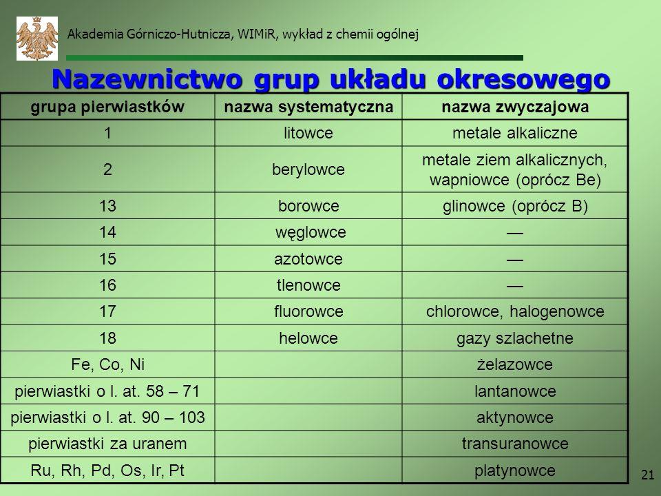 Nazewnictwo grup układu okresowego