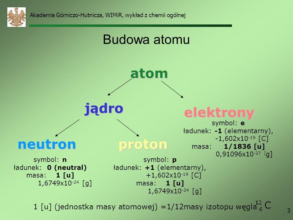 atom jądro elektrony neutron proton