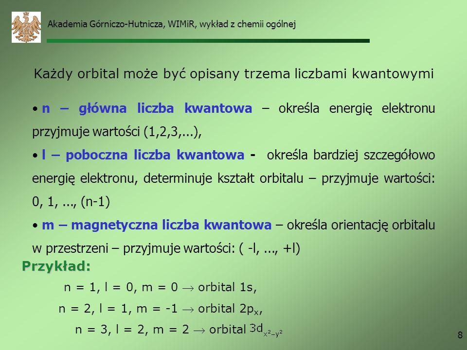 Każdy orbital może być opisany trzema liczbami kwantowymi
