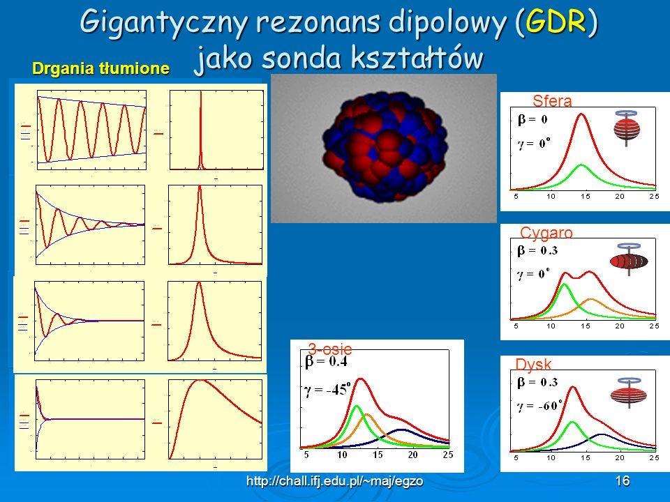 Gigantyczny rezonans dipolowy (GDR)