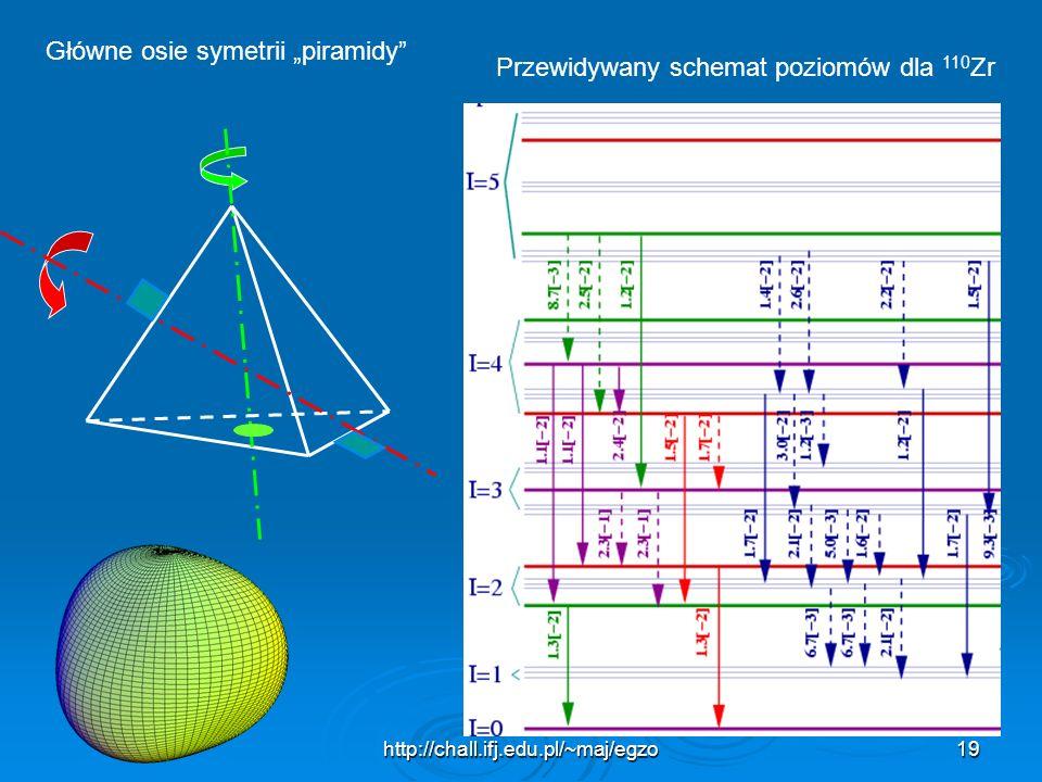 """Główne osie symetrii """"piramidy"""