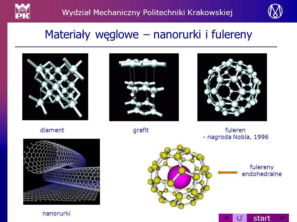 Materiały węglowe – nanorurki i fulereny