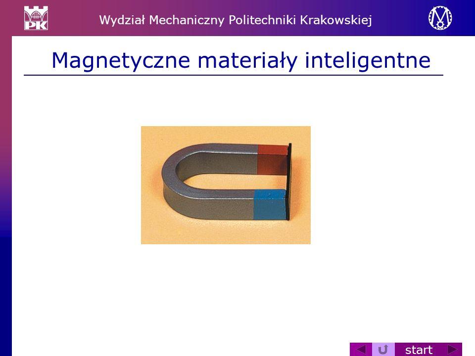 Magnetyczne materiały inteligentne