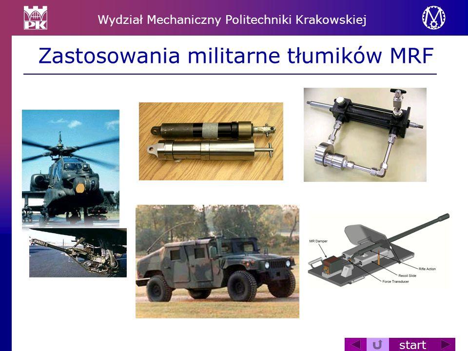 Zastosowania militarne tłumików MRF